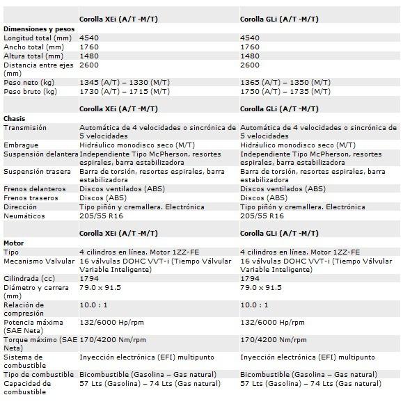 Especificaciones Toyota Corolla Venezuela